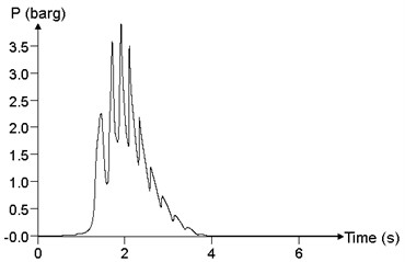 Relationship between pressure time history curve and mixed concentration c (point 24)
