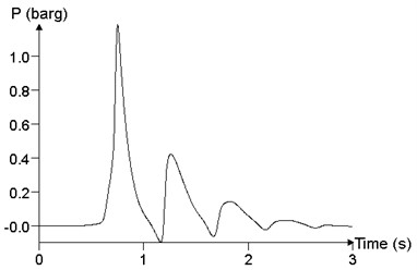 The relationship of pressure time history curve with the volume V (point 24)