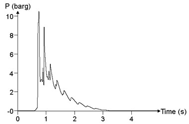 The relationship between the pressure time history curve and the ignition position Ig (point 24)