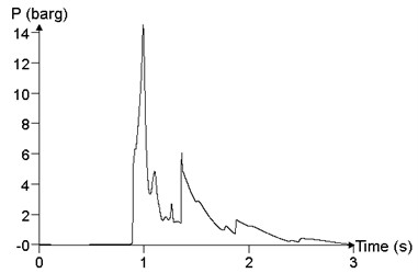 The relationship between the pressure time history curve and the ignition position Ig (point24)