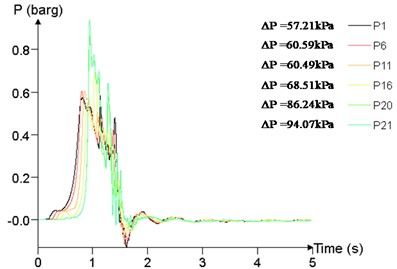 Overpressure time curves of several measuring points