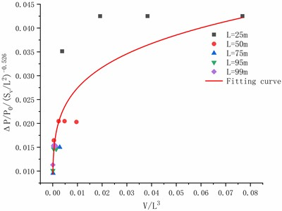 The fitting curve of ΔP/P0Sv/L2-0.526and V/L3
