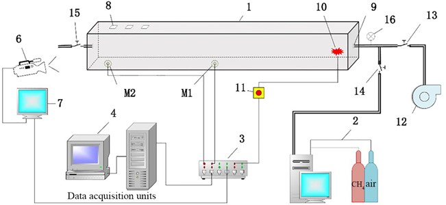 The test system of horizontal square pipeline: 1 – horizontal square pipeline; 2 – air distribution system; 3 – synthronous controller; 4 – data acquisition units; M1 and M2-pressure sensors  which are measuring point1 and measuring point2; 6 – high-speed camera; 7 – image displayer;  8 – opening area; 9 – inlet/outlet; 10 – ignition device; 11 – control switch;  12 – vacuum unit; 13, 14, 15 – switching valve; 16 – vacuum meter