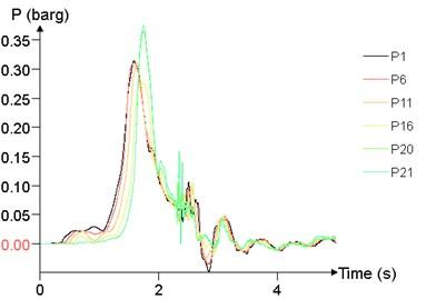 Overpressure time curves of several points