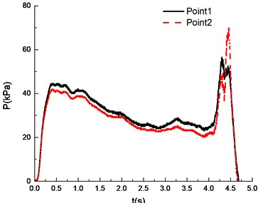 Overpressure time curves with the methane concentration