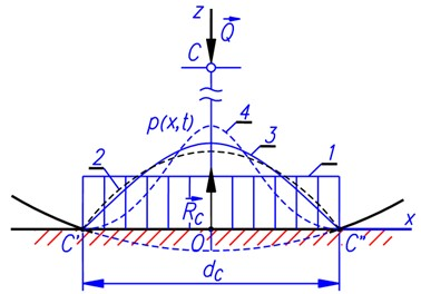Pressure distribution laws assumed: 1 – even or rectangle,  2 – parabola, 3 – cosine, 4 –squared cosine)