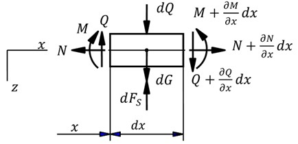 Force diagram of a typical beam element in vibration model