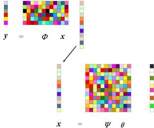 The framework of compressive sensing