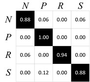 The confusion matrix of DBN classification