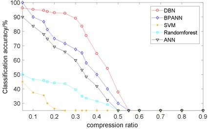 Comparison of different classification methods