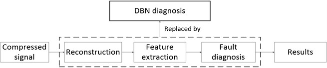 The new diagnosis framework based on DBN method