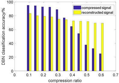 The DBN classification accuracy of compressed signal and reconstructed signal