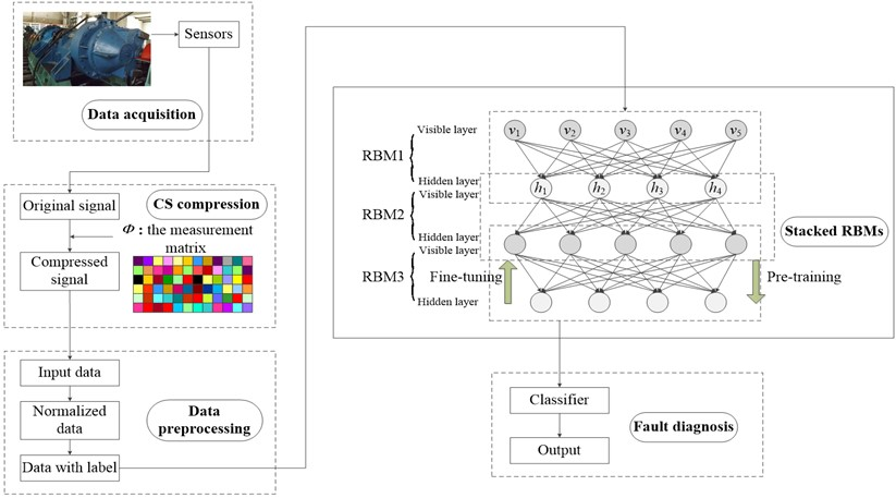DBN model for compressed signal diagnosis