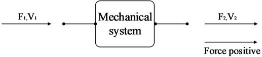 Schematic diagram of mounting system