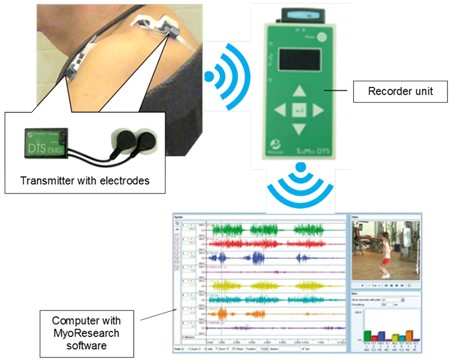 Wireless EMG signal recording system