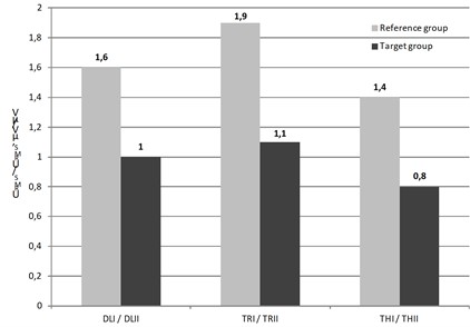 Comparison of the muscle tension proportions URMS values obtained during I  and II test series in target group and reference group