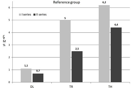 Comparison of the muscle tension proportions URMS values obtained  during I and II test series in reference group
