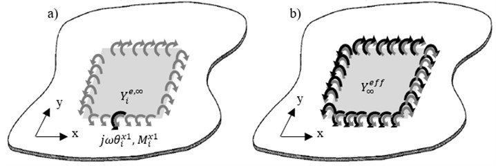 Illustration of a) effective point moment mobility at one point on line x1,  b) effective line moment mobility of the infinite thin plate