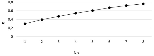 Separation efficiency under different branch numbers