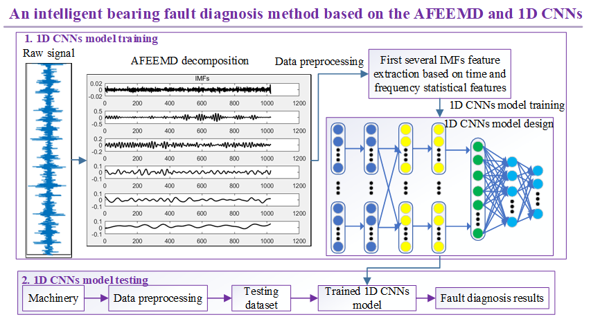 An intelligent bearing fault diagnosis method based on the AFEEMD and 1D CNNs