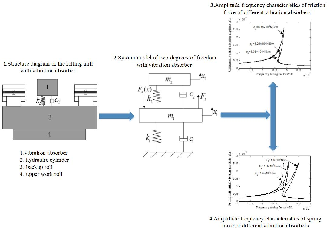 Study on vibration characteristics of rolling mill based on vibration absorber