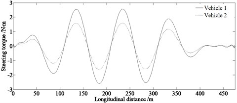 Evaluation of obstacle avoidance capability