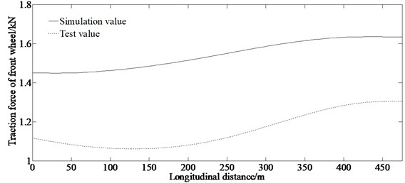 Comparison of simulation and test value