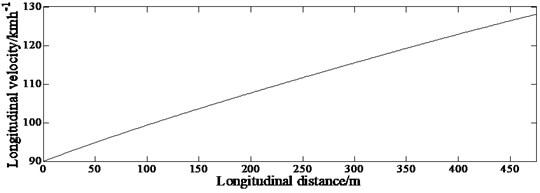 Longitudinal velocity