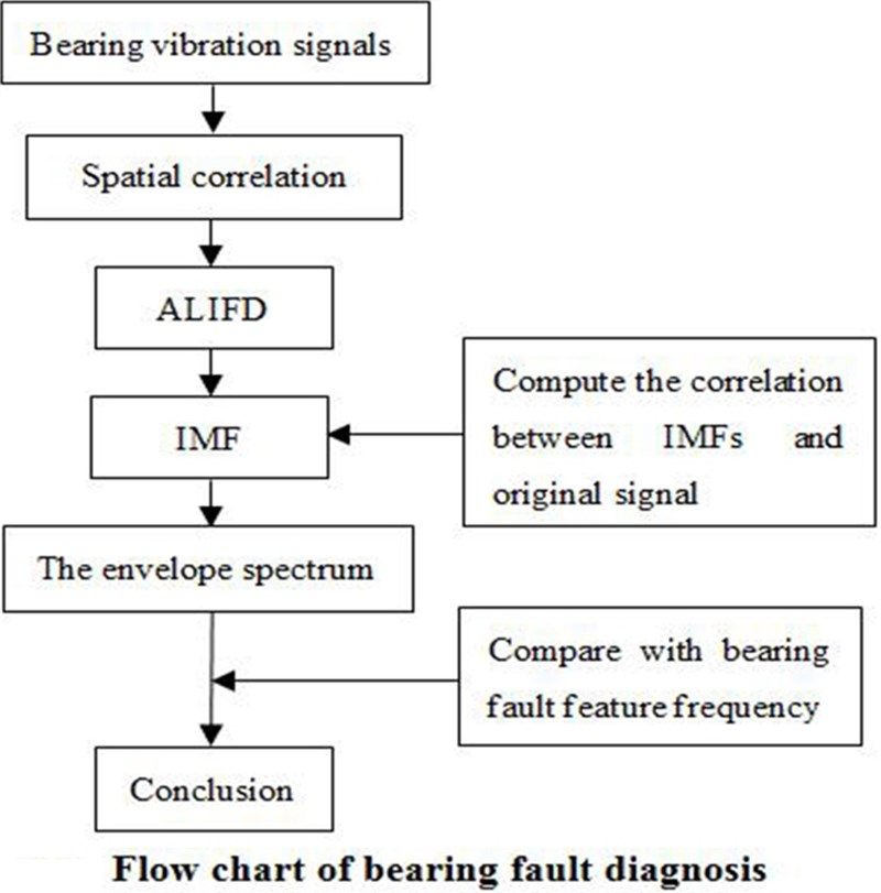 Rolling element bearing weak fault diagnosis based on spatial correlation and ALIFD