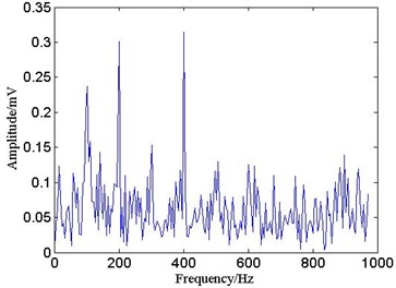 Envelope spectrum of no processed  with spatial correlation