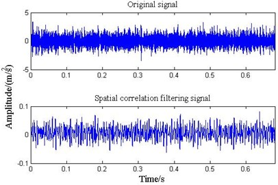 The waveform of bearing vibration signal