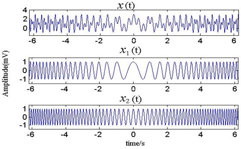 The waveform of simulated signal