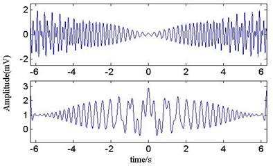 The waveform of IFD