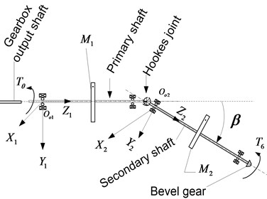 a) Kinematic sketch of the Cardan shaft system, b) A dynamic model of Cardan shaft system