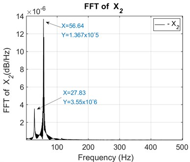 FFT of the secondary unbalanced shaft 2