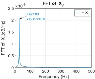 FFT of the primary shaft perturbation