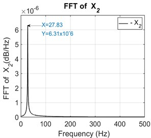 FFT of the secondary shaft