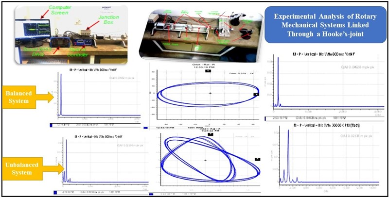 Experimental setup for unbalance fault detection and vibration analysis in a cardan shaft (Part B)
