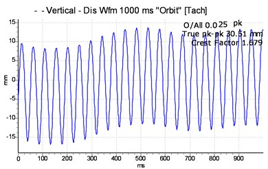 Vibration spectrum signal of the driver shaft with one unbalancing mass attached to the shaft disc