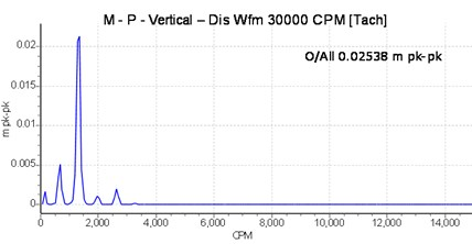 Vibration spectrum signal of the driven shaft with one unbalancing mass attached to the shaft disc