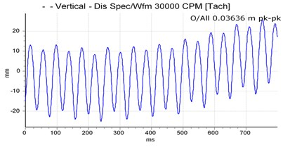 Vibration spectrum signal of the secondary shaft with balance condition