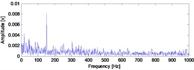 Time-domain waveform of the B14 vibration data at 970th minute  with the corresponding envelope demodulation spectrum