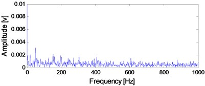 The time-domain waveform of the B12 vibration data at 2297th minute  with the corresponding envelope demodulation spectrum