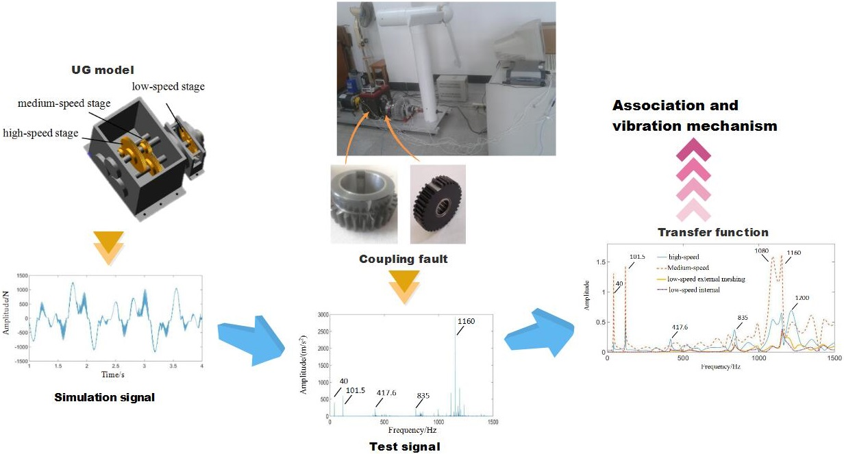 Coupling fault transfer characteristics of fixed-axis gear crack and planetary gear missing tooth