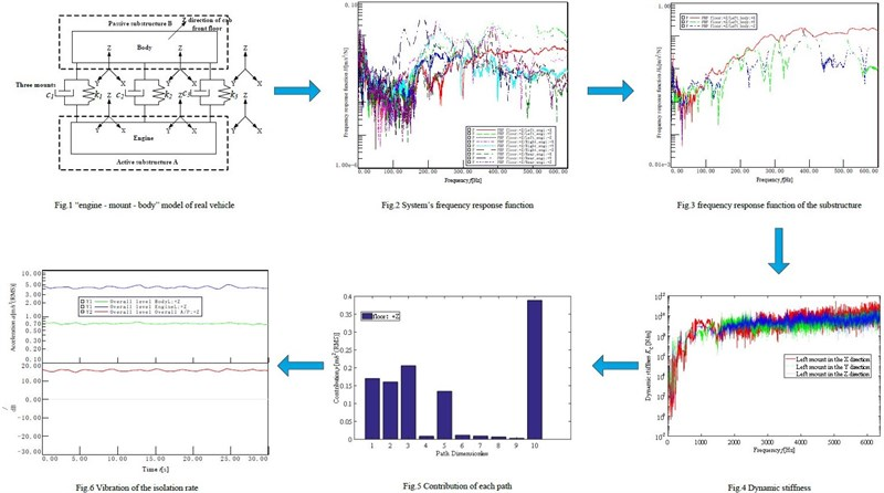 The computational method of substructure's frequency response function in transfer path analysis