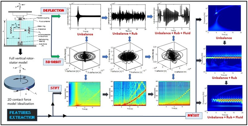 Numerical analysis of a vertical rotor rub system partially immersed in inviscid incompressible fluid