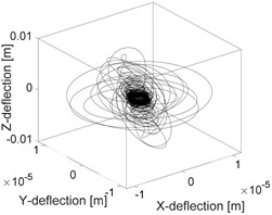 a) Orbit of the unbalanced shaft, b) orbit of rubbing rotor, c) orbit of rubbing in a fluid