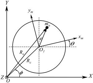 a) Full vertical rotor-stator model, b) rotor deformation in fixed coordinate