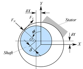 a) Schematic of the contact system, b) 2D contact force model idealization