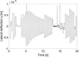 a) Horizontal deflection of the unbalanced rotor, b) horizontal deflection of rubbing rotor  and c) horizontal deflection of rubbing shaft in a fluid medium